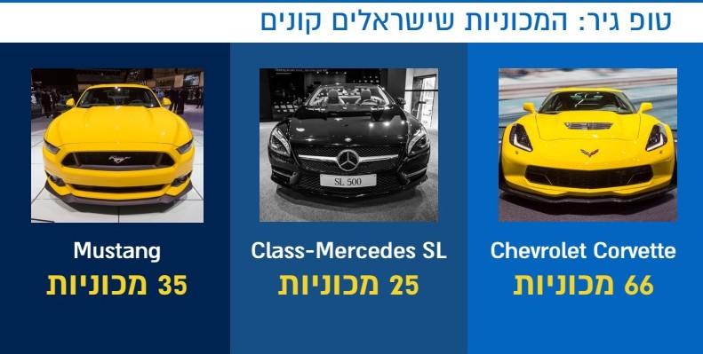 המכוניות שישראלים קנו הכי הרבה ב-eBay ב-2015